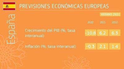 Previsiones económicas del verano de 2021: la reapertura estimula la recuperación