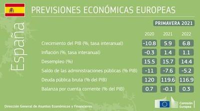 España el país europeo con mayor crecimiento de 2021